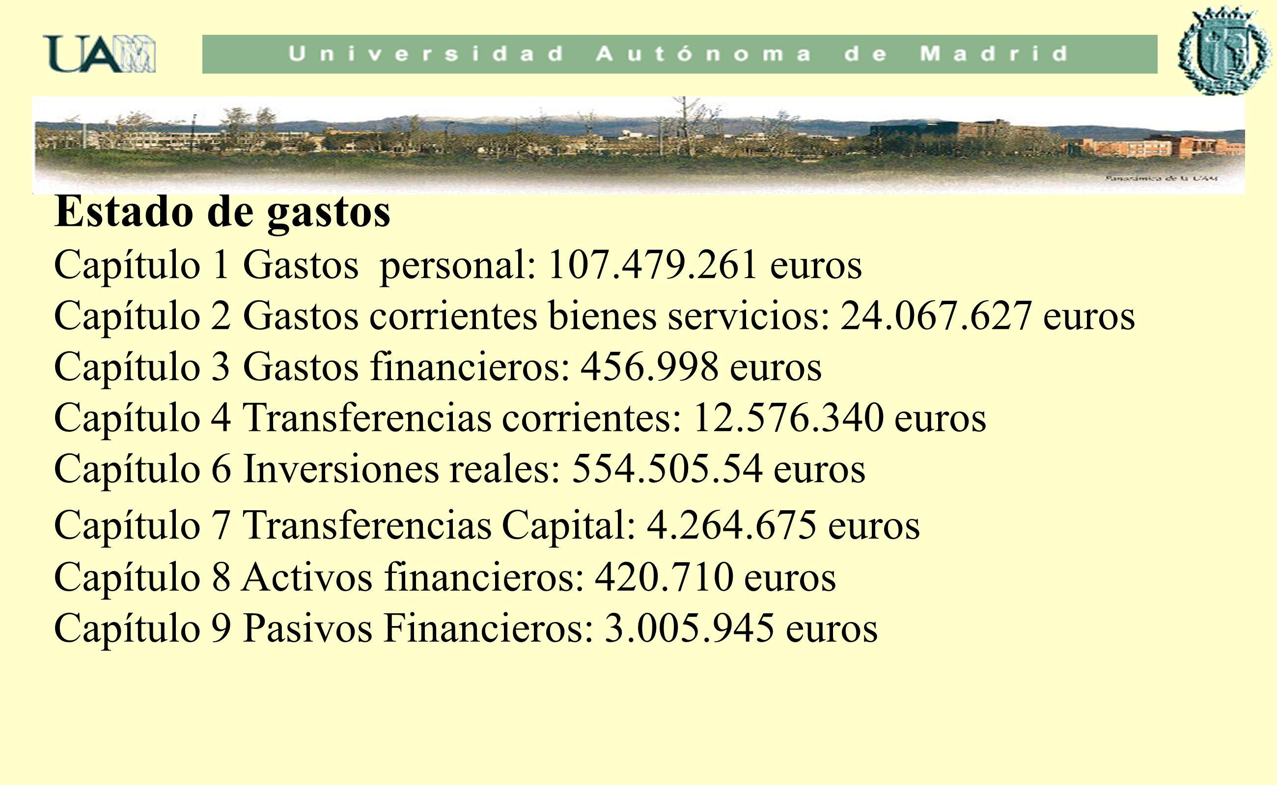 Estado de gastos Capítulo 1 Gastos personal: 107.479.261 euros Capítulo 2 Gastos corrientes bienes servicios: 24.067.627 euros Capítulo 3 Gastos finan