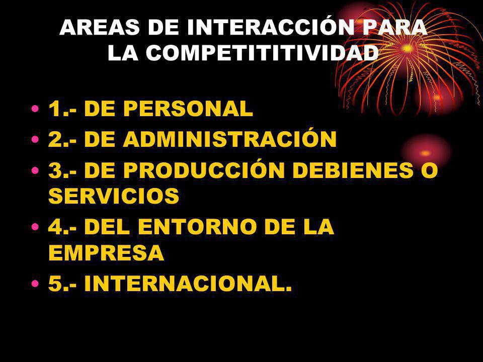 AREAS DE INTERACCIÓN PARA LA COMPETITITIVIDAD 1.- DE PERSONAL 2.- DE ADMINISTRACIÓN 3.- DE PRODUCCIÓN DEBIENES O SERVICIOS 4.- DEL ENTORNO DE LA EMPRESA 5.- INTERNACIONAL.