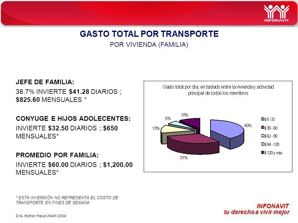 INFONAVIT tu derecho a vivir mejor tu derecho a vivir mejor JEFE DE FAMILIA: 38.7% INVIERTE $41.28 DIARIOS ; $825.60 MENSUALES * CONYUGE E HIJOS ADOLE