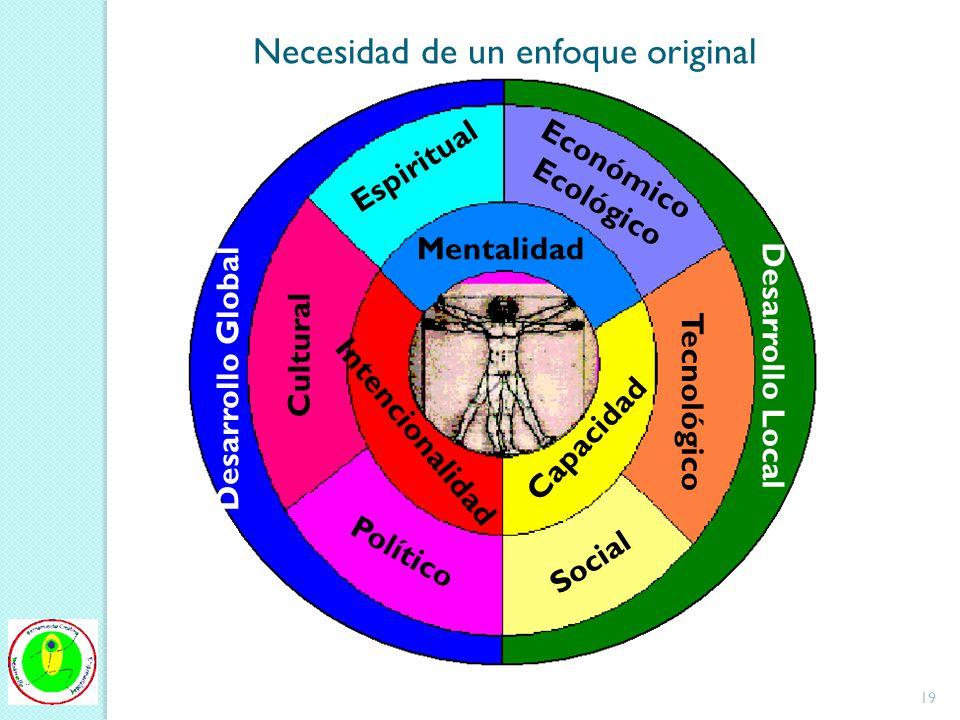 Desarrollo Local Desarrollo Global Mentalidad Intencionalidad Capacidad Económico Ecológico Tecnológico Social Cultural Político Espiritual Necesidad