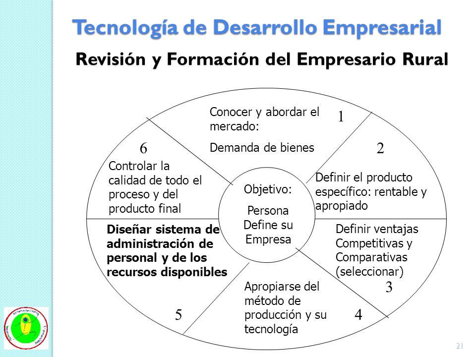 Revisión y Formación del Empresario Rural Objetivo: Persona Define su Empresa Conocer y abordar el mercado: Demanda de bienes Definir ventajas Competi