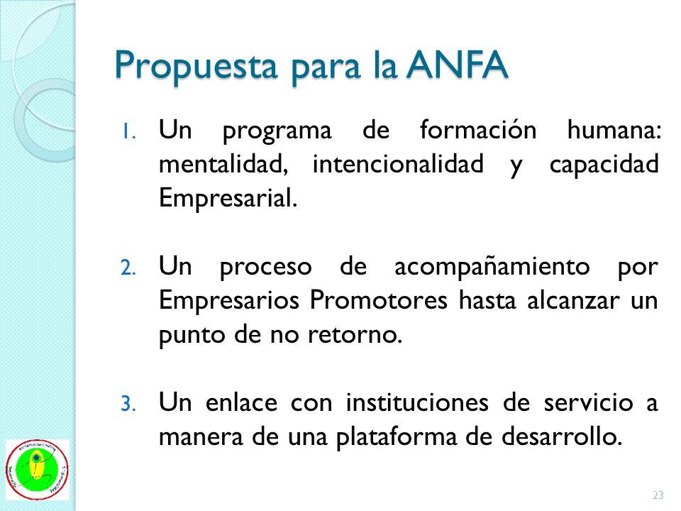 Propuesta para la ANFA 1. Un programa de formación humana: mentalidad, intencionalidad y capacidad Empresarial. 2. Un proceso de acompañamiento por Em