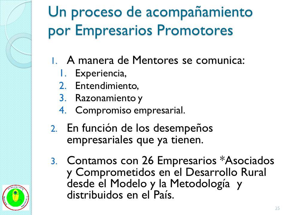 Un proceso de acompañamiento por Empresarios Promotores 1. A manera de Mentores se comunica: 1.Experiencia, 2.Entendimiento, 3.Razonamiento y 4.Compro