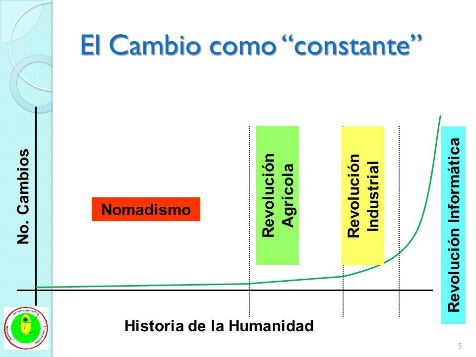 El Cambio como constante No. Cambios Historia de la Humanidad Revolución Industrial Revolución Agrícola Revolución Informática Nomadismo 5