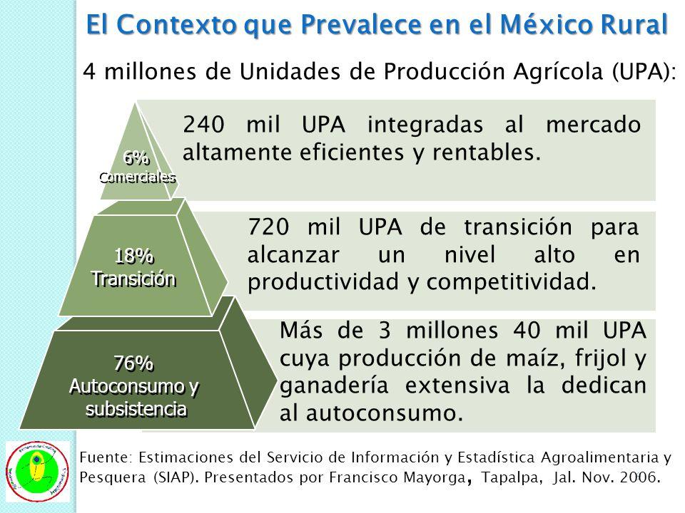 9 4 millones de Unidades de Producción Agrícola (UPA): 240 mil UPA integradas al mercado altamente eficientes y rentables. 720 mil UPA de transición p