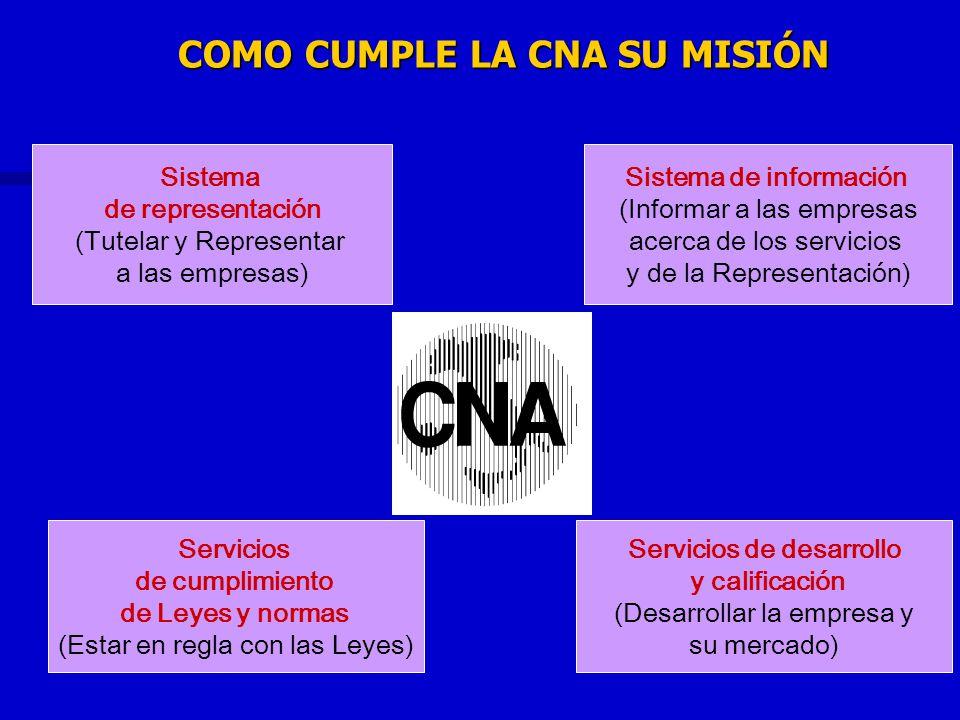 COMO CUMPLE LA CNA SU MISIÓN Sistema de representación (Tutelar y Representar a las empresas) Servicios de cumplimiento de Leyes y normas (Estar en re