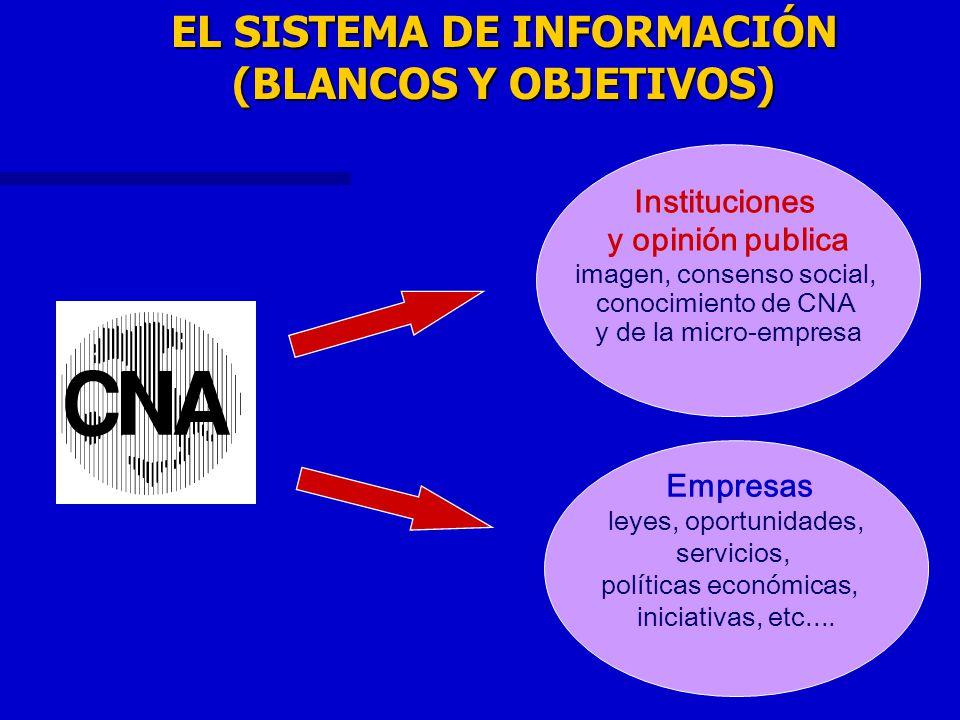 EL SISTEMA DE INFORMACIÓN (BLANCOS Y OBJETIVOS) Instituciones y opinión publica imagen, consenso social, conocimiento de CNA y de la micro-empresa Emp
