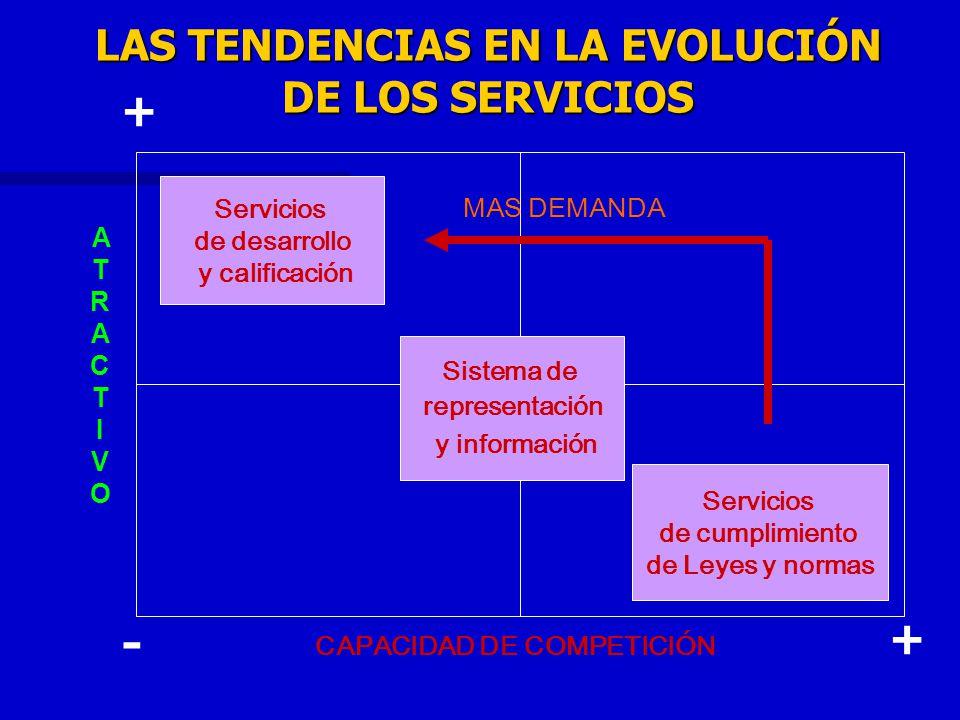 LAS TENDENCIAS EN LA EVOLUCIÓN DE LOS SERVICIOS Sistema de representación y información Servicios de cumplimiento de Leyes y normas Servicios de desar