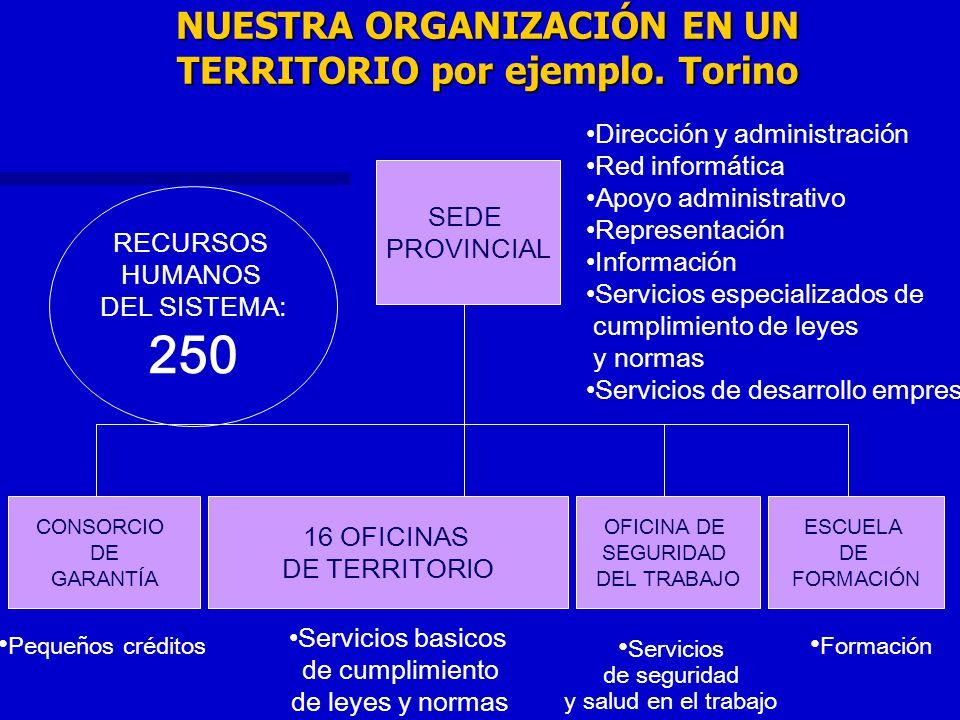 NUESTRA ORGANIZACIÓN EN UN TERRITORIO por ejemplo. Torino SEDE PROVINCIAL 16 OFICINAS DE TERRITORIO ESCUELA DE FORMACIÓN Servicios basicos de cumplimi