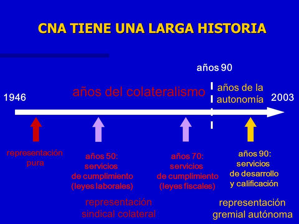 CNA TIENE UNA LARGA HISTORIA 19462003 años del colateralismo años de la autonomía años 90 representación sindical colateral representación gremial aut