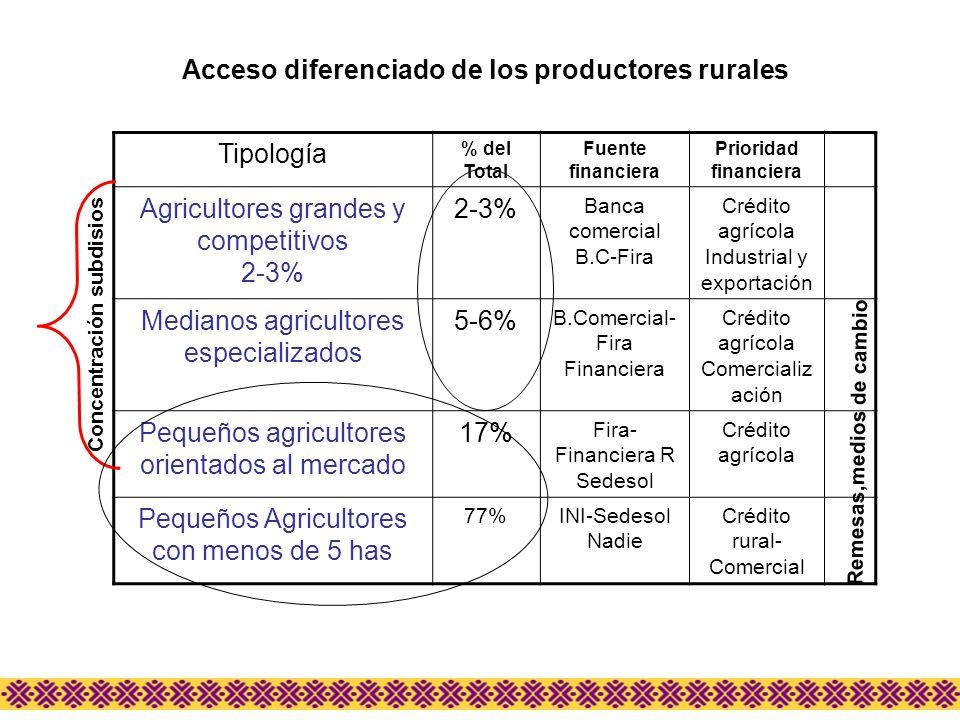 Tipología % del Total Fuente financiera Prioridad financiera Agricultores grandes y competitivos 2-3% Banca comercial B.C-Fira Crédito agrícola Indust