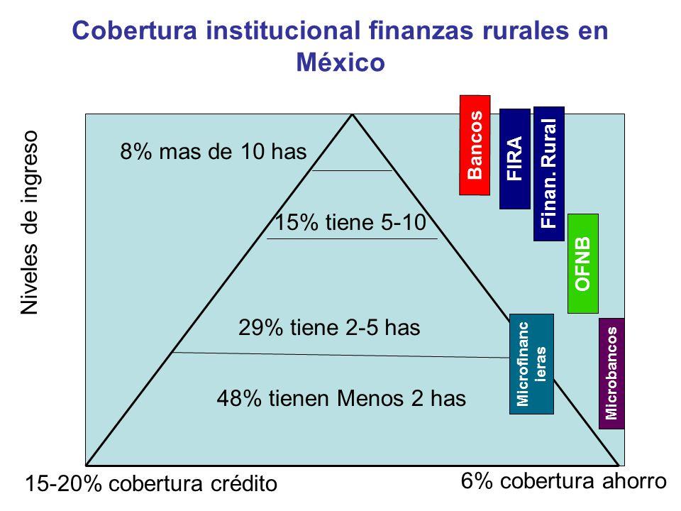 Cobertura institucional finanzas rurales en México Niveles de ingreso 15-20% cobertura crédito Bancos FIRA Finan. Rural OFNB Microfinanc ieras Microba