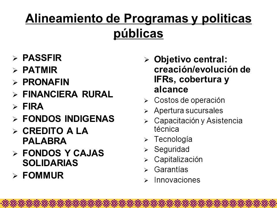Alineamiento de Programas y politicas públicas PASSFIR PATMIR PRONAFIN FINANCIERA RURAL FIRA FONDOS INDIGENAS CREDITO A LA PALABRA FONDOS Y CAJAS SOLI