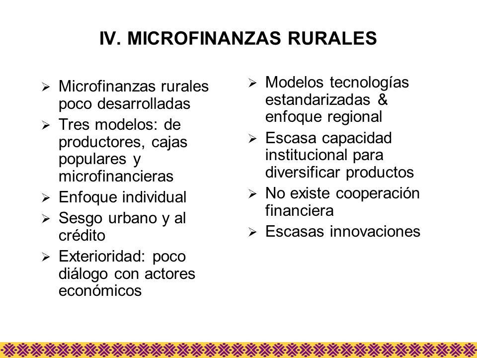 IV. MICROFINANZAS RURALES Microfinanzas rurales poco desarrolladas Tres modelos: de productores, cajas populares y microfinancieras Enfoque individual