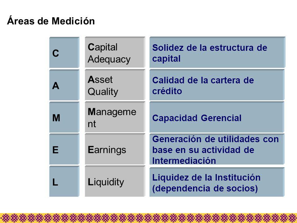 C Capital Adequacy L Liquidity A Asset Quality E Earnings Solidez de la estructura de capital Liquidez de la Institución (dependencia de socios) Calid