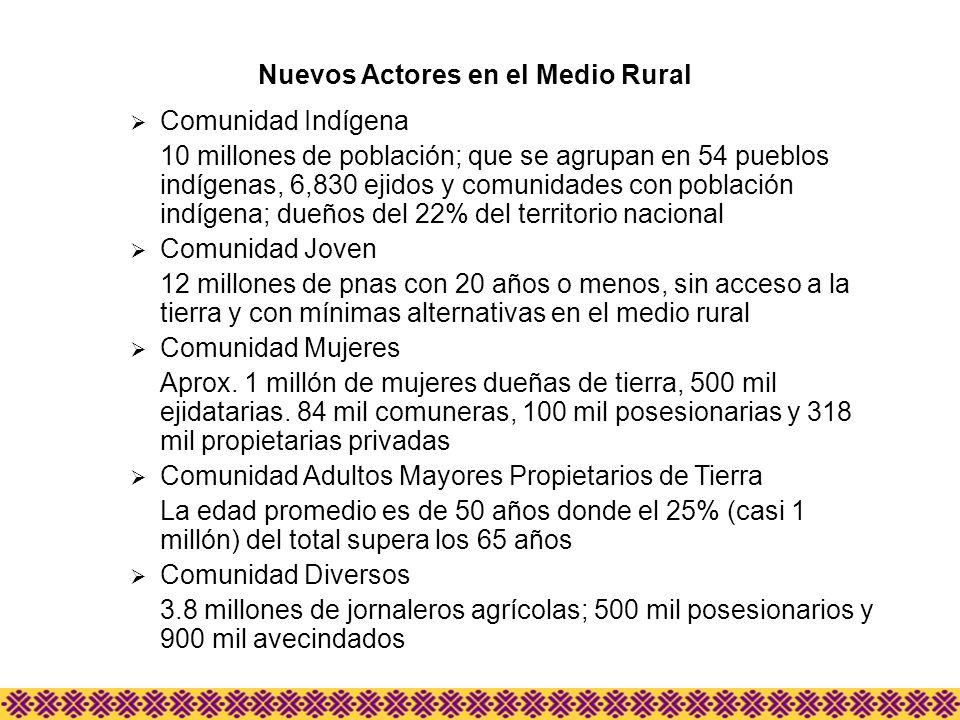 Comunidad Indígena 10 millones de población; que se agrupan en 54 pueblos indígenas, 6,830 ejidos y comunidades con población indígena; dueños del 22%