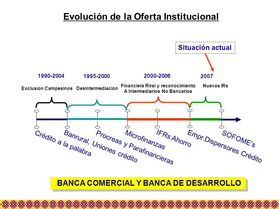 Evolución de la Oferta Institucional Empr.Dispersores Crédito SOFOMEs IFRs Ahorro 2000-2006 Banrural, Uniones crédito Procreas y Parafinancieras Micro