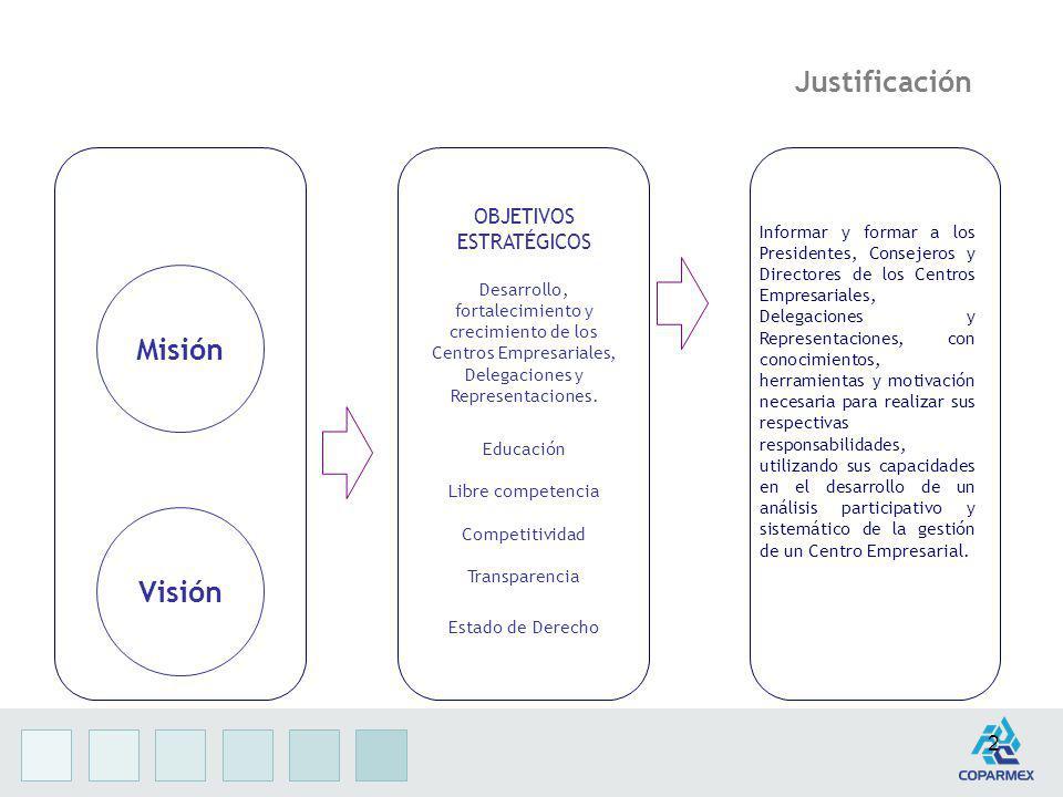 2 Justificación Misión Visión Informar y formar a los Presidentes, Consejeros y Directores de los Centros Empresariales, Delegaciones y Representacion