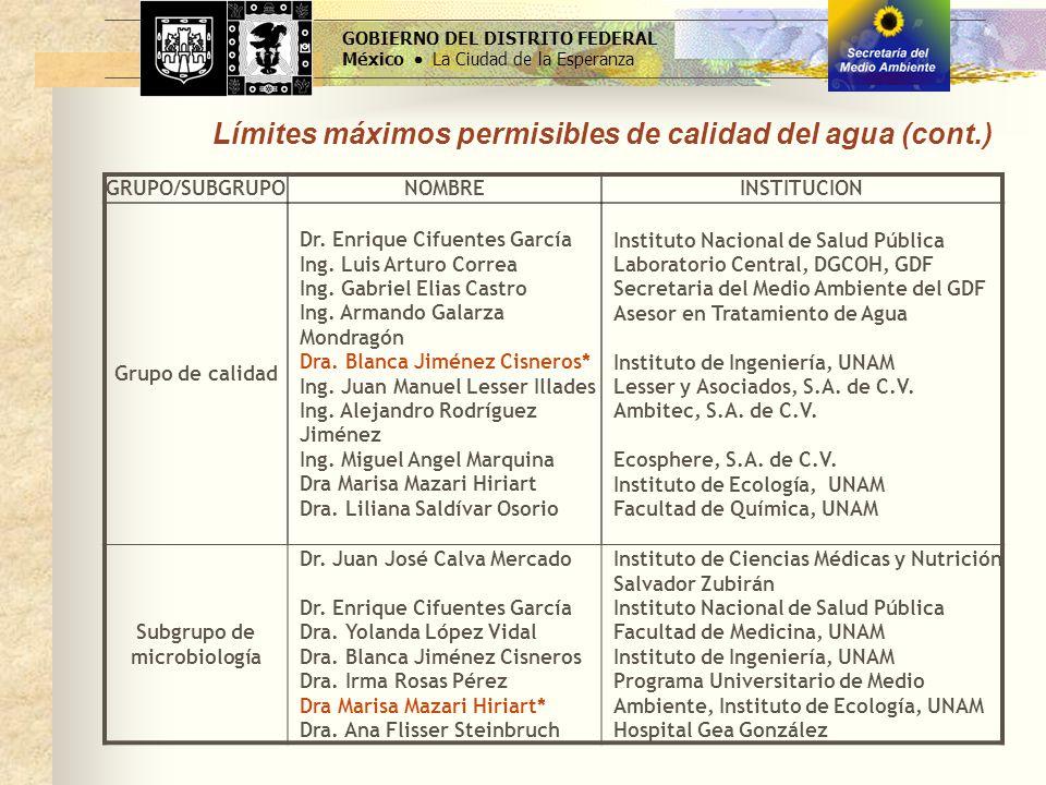 GOBIERNO DEL DISTRITO FEDERAL México La Ciudad de la Esperanza Límites máximos permisibles de calidad del agua (cont.) GRUPO/SUBGRUPONOMBREINSTITUCION