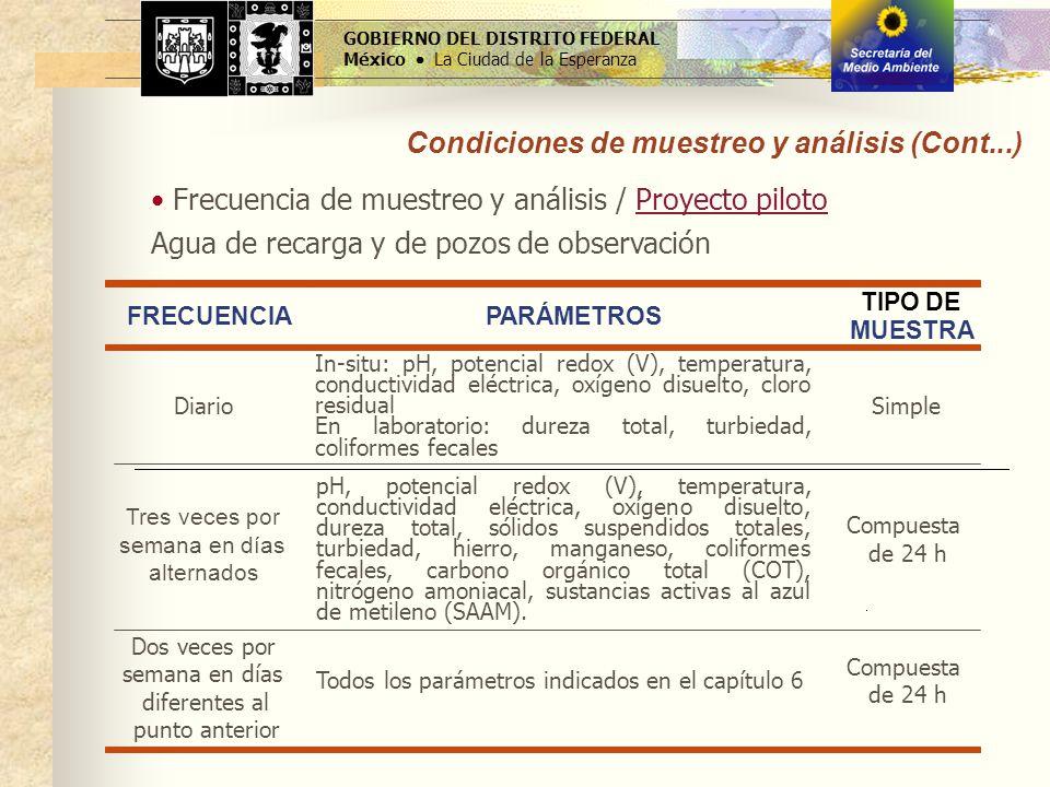 GOBIERNO DEL DISTRITO FEDERAL México La Ciudad de la Esperanza Frecuencia de muestreo y análisis / Proyecto piloto Agua de recarga y de pozos de obser