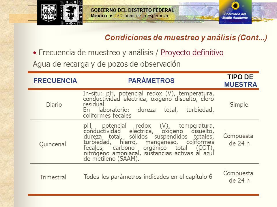 GOBIERNO DEL DISTRITO FEDERAL México La Ciudad de la Esperanza Condiciones de muestreo y análisis (Cont...) Agua de recarga y de pozos de observación