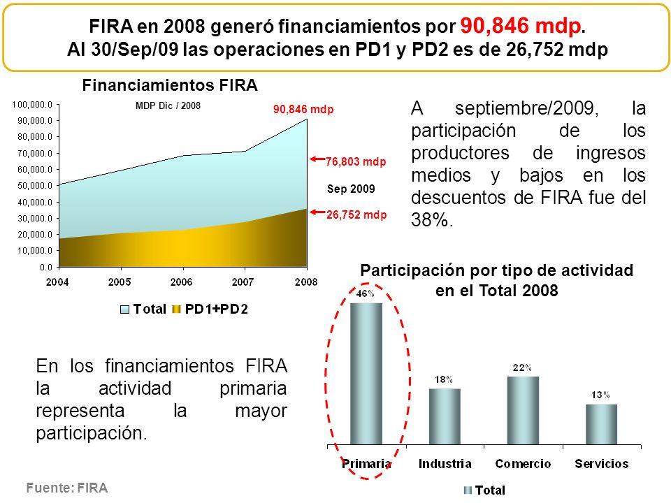 Financiamientos FIRA A septiembre/2009, la participación de los productores de ingresos medios y bajos en los descuentos de FIRA fue del 38%. En los f