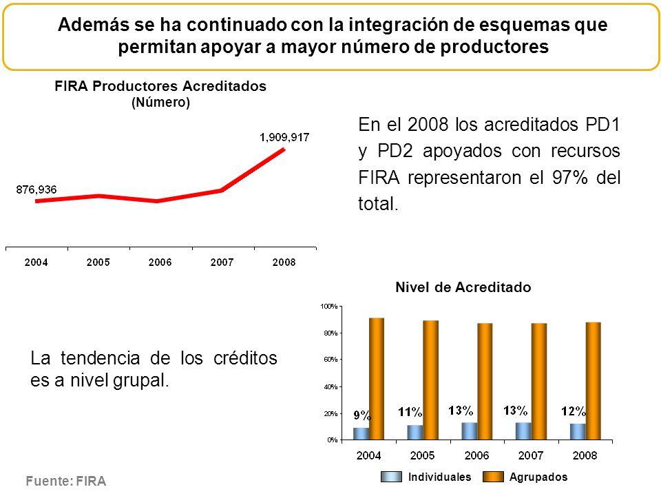 Además se ha continuado con la integración de esquemas que permitan apoyar a mayor número de productores FIRA Productores Acreditados (Número) Nivel d