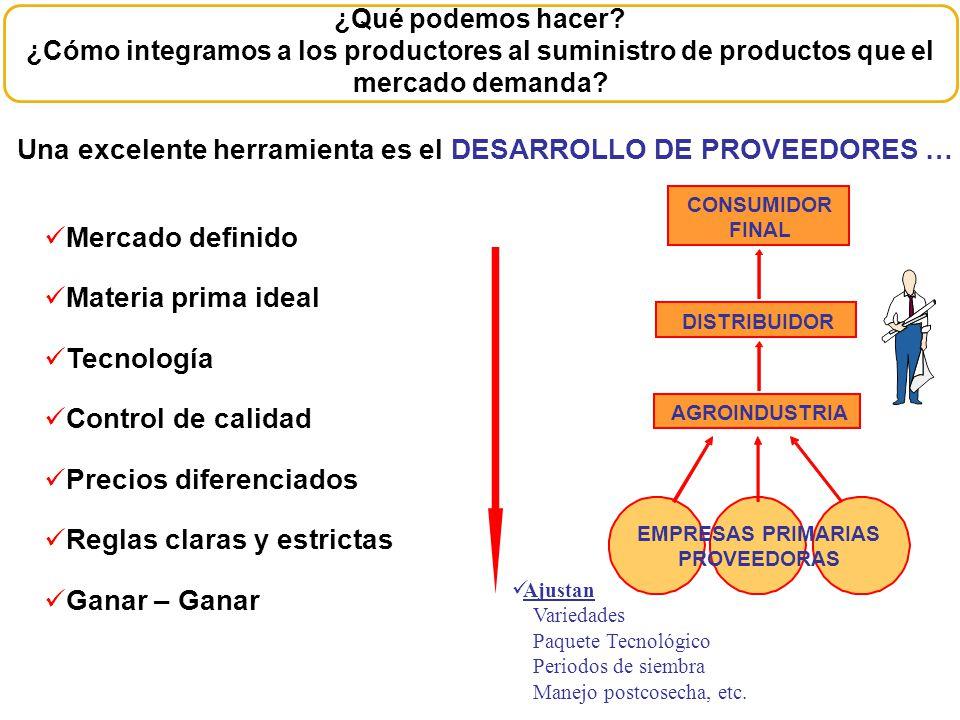 ¿Qué podemos hacer? ¿Cómo integramos a los productores al suministro de productos que el mercado demanda? Una excelente herramienta es el DESARROLLO D