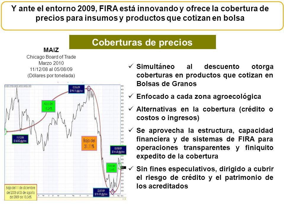 Y ante el entorno 2009, FIRA está innovando y ofrece la cobertura de precios para insumos y productos que cotizan en bolsa Simultáneo al descuento oto