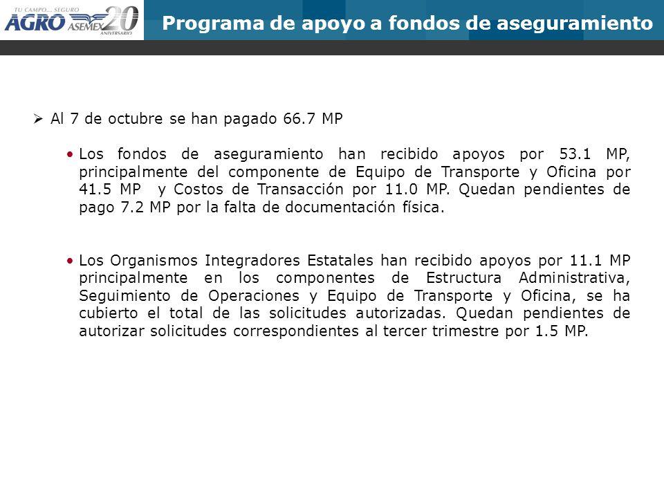 Programa de apoyo a fondos de aseguramiento Al 7 de octubre se han pagado 66.7 MP Los fondos de aseguramiento han recibido apoyos por 53.1 MP, principalmente del componente de Equipo de Transporte y Oficina por 41.5 MP y Costos de Transacción por 11.0 MP.