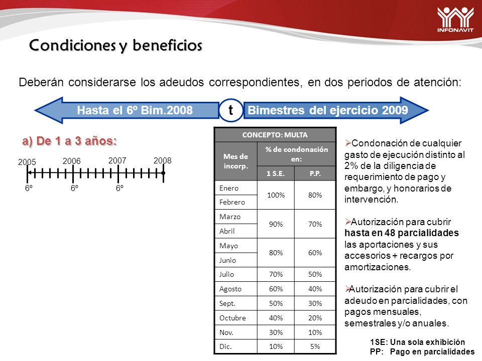 Bimestres del ejercicio 2009 Hasta el 6º Bim.2008 Condiciones y beneficios Deberán considerarse los adeudos correspondientes, en dos periodos de atención: t a) De 1 a 3 años: CONCEPTO: MULTA Mes de incorp.