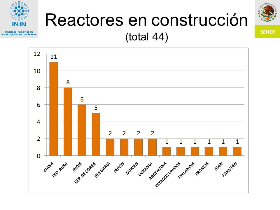 Reactores en construcción (total 44)
