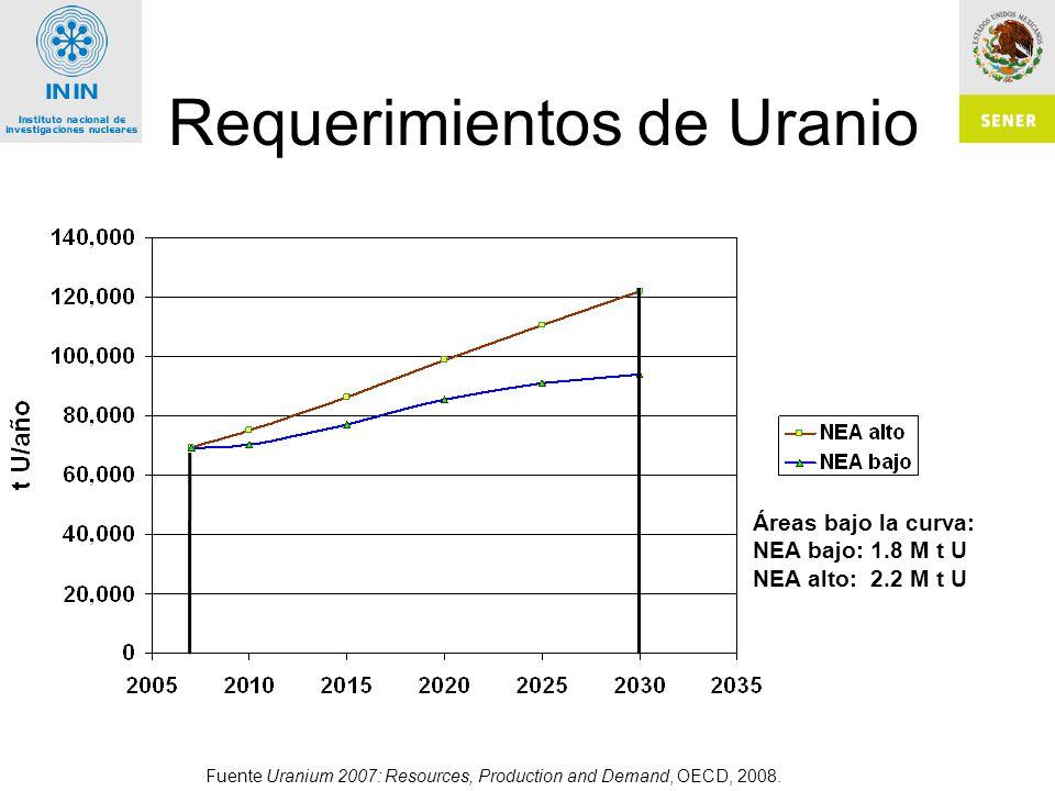 Requerimientos de Uranio Áreas bajo la curva: NEA bajo: 1.8 M t U NEA alto: 2.2 M t U Fuente Uranium 2007: Resources, Production and Demand, OECD, 2008.