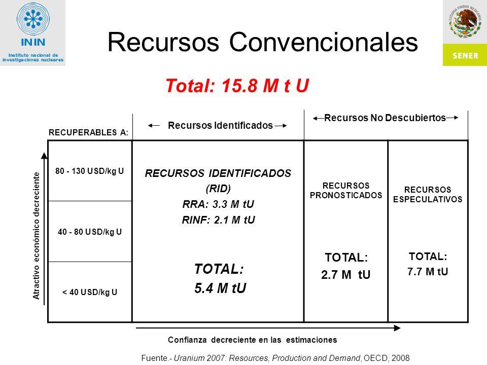 Recursos Convencionales 80 - 130 USD/kg U RECURSOS IDENTIFICADOS (RID) RRA: 3.3 M tU RINF: 2.1 M tU TOTAL: 5.4 M tU RECURSOS PRONOSTICADOS TOTAL: 2.7 M tU RECURSOS ESPECULATIVOS TOTAL: 7.7 M tU 40 - 80 USD/kg U < 40 USD/kg U RECUPERABLES A: Confianza decreciente en las estimaciones Atractivo económico decreciente Fuente.- Uranium 2007: Resources, Production and Demand, OECD, 2008 Recursos No Descubiertos Recursos Identificados Total: 15.8 M t U