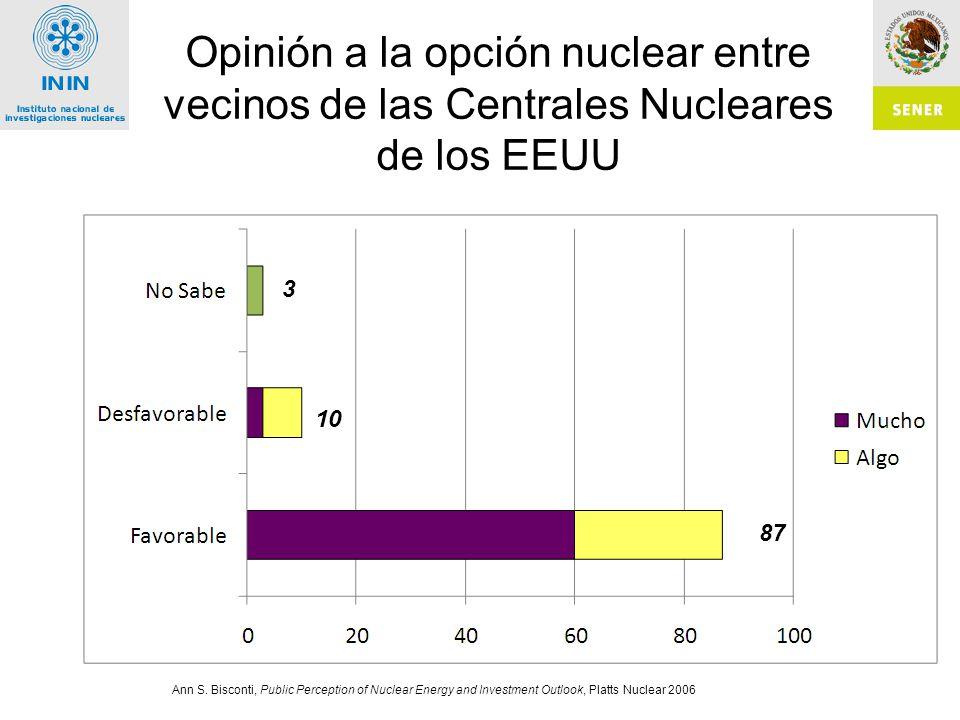 Opinión a la opción nuclear entre vecinos de las Centrales Nucleares de los EEUU Ann S.