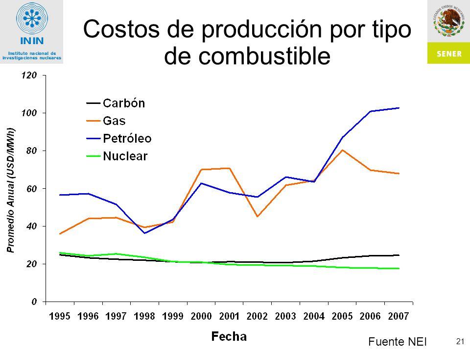 21 Costos de producción por tipo de combustible Fuente NEI