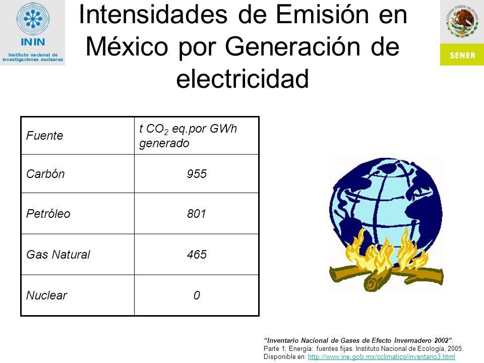 Intensidades de Emisión en México por Generación de electricidad Fuente t CO 2 eq.por GWh generado Carbón955 Petróleo801 Gas Natural465 Nuclear0 Inventario Nacional de Gases de Efecto Invernadero 2002.