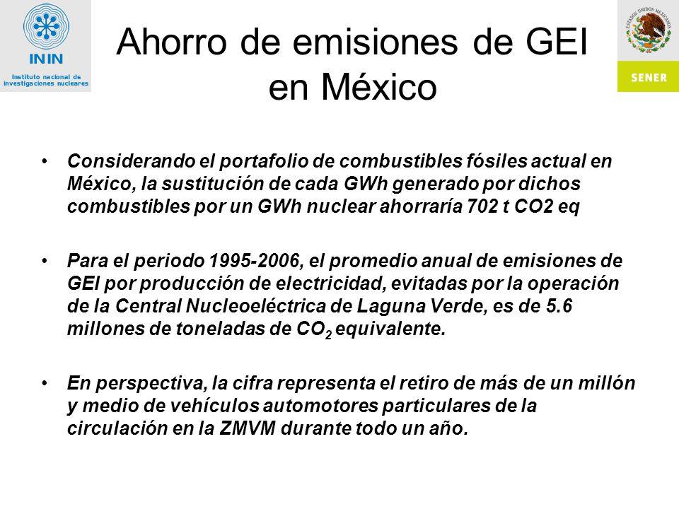 Ahorro de emisiones de GEI en México Considerando el portafolio de combustibles fósiles actual en México, la sustitución de cada GWh generado por dichos combustibles por un GWh nuclear ahorraría 702 t CO2 eq Para el periodo 1995-2006, el promedio anual de emisiones de GEI por producción de electricidad, evitadas por la operación de la Central Nucleoeléctrica de Laguna Verde, es de 5.6 millones de toneladas de CO 2 equivalente.