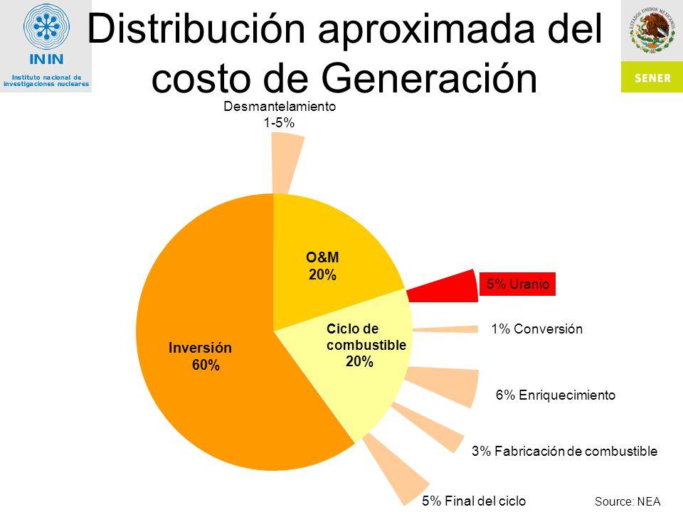 Distribución aproximada del costo de Generación Desmantelamiento 1-5% 5% Uranio 1% Conversión 6% Enriquecimiento 3% Fabricación de combustible 5% Final del ciclo Source: NEA O&M 20% Inversión 60% Ciclo de combustible 20%