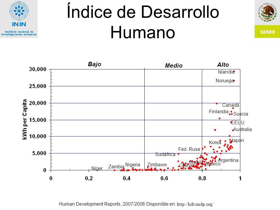 Índice de Desarrollo Humano Human Development Reports, 2007/2008 Disponible en: http://hdr.undp.org/ Bajo Alto Medio Noruega Canadá Islandia Finlandia Suecia EEUU Korea Japón México Argentina Brasil Fed.