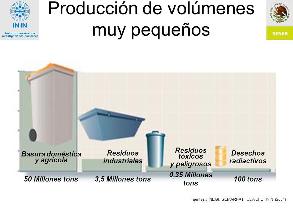 Basura doméstica y agrícola Residuos industriales Residuos tóxicos y peligrosos Desechos radiactivos 50 Millones tons3,5 Millones tons 0,35 Millones tons 100 tons Fuentes.: INEGI, SEMARNAT, CLV/CFE, ININ (2004) Producción de volúmenes muy pequeños