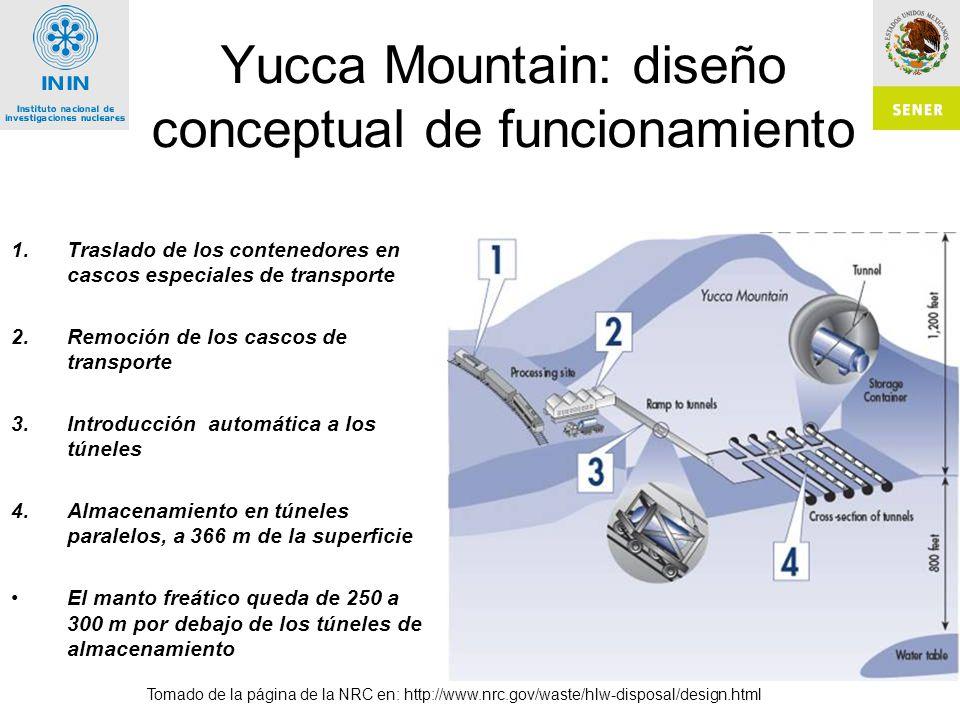 Yucca Mountain: diseño conceptual de funcionamiento 1.Traslado de los contenedores en cascos especiales de transporte 2.Remoción de los cascos de transporte 3.Introducción automática a los túneles 4.Almacenamiento en túneles paralelos, a 366 m de la superficie El manto freático queda de 250 a 300 m por debajo de los túneles de almacenamiento Tomado de la página de la NRC en: http://www.nrc.gov/waste/hlw-disposal/design.html
