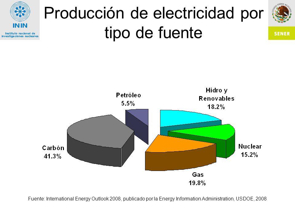 Producción de electricidad por tipo de fuente Fuente: International Energy Outlook 2008, publicado por la Energy Information Administration, USDOE, 2008