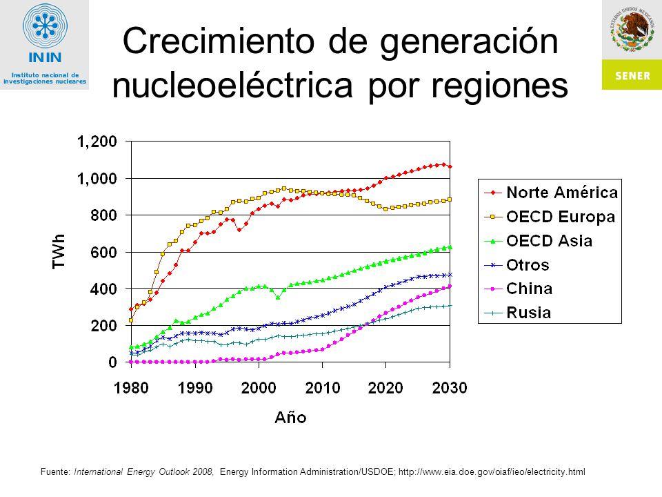 Crecimiento de generación nucleoeléctrica por regiones Fuente: International Energy Outlook 2008, Energy Information Administration/USDOE; http://www.eia.doe.gov/oiaf/ieo/electricity.html