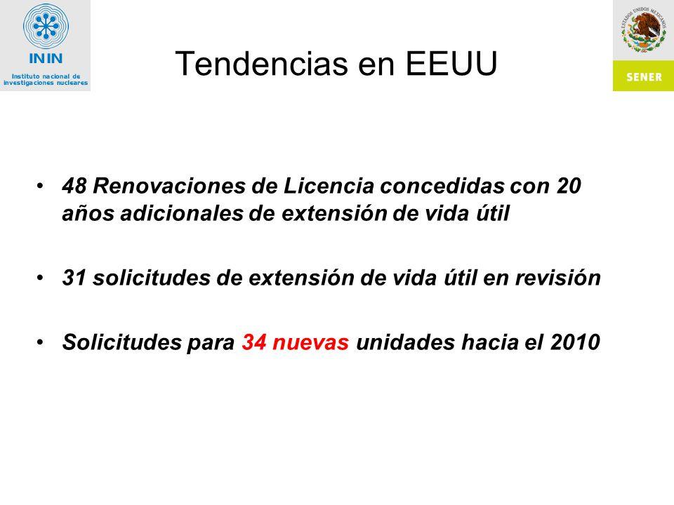 Tendencias en EEUU 48 Renovaciones de Licencia concedidas con 20 años adicionales de extensión de vida útil 31 solicitudes de extensión de vida útil en revisión Solicitudes para 34 nuevas unidades hacia el 2010