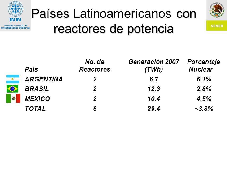 Países con reactores de potencia Países Latinoamericanos con reactores de potencia País No.