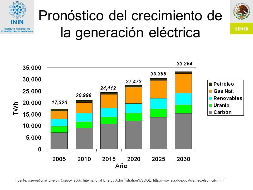 Efecto de duplicar precios del combustible 0 10 20 30 40 50 60 70 80 NuclearCarbón Gas natural USD/MWh