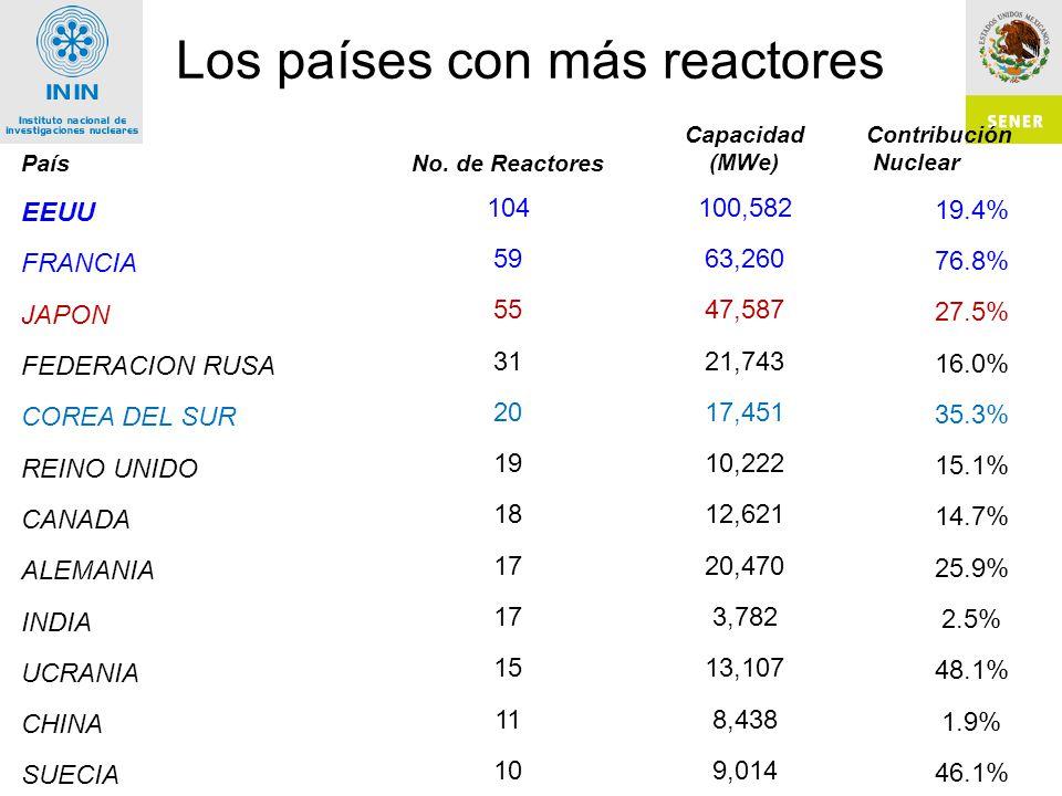 Inversión en Millones de US$ Metodología ININ (Factor de planta 90%)