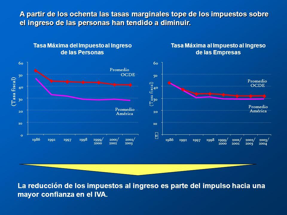 A partir de los ochenta se han dado reformas a la estructura fiscal en muchos países tanto de América como de la OCDE.