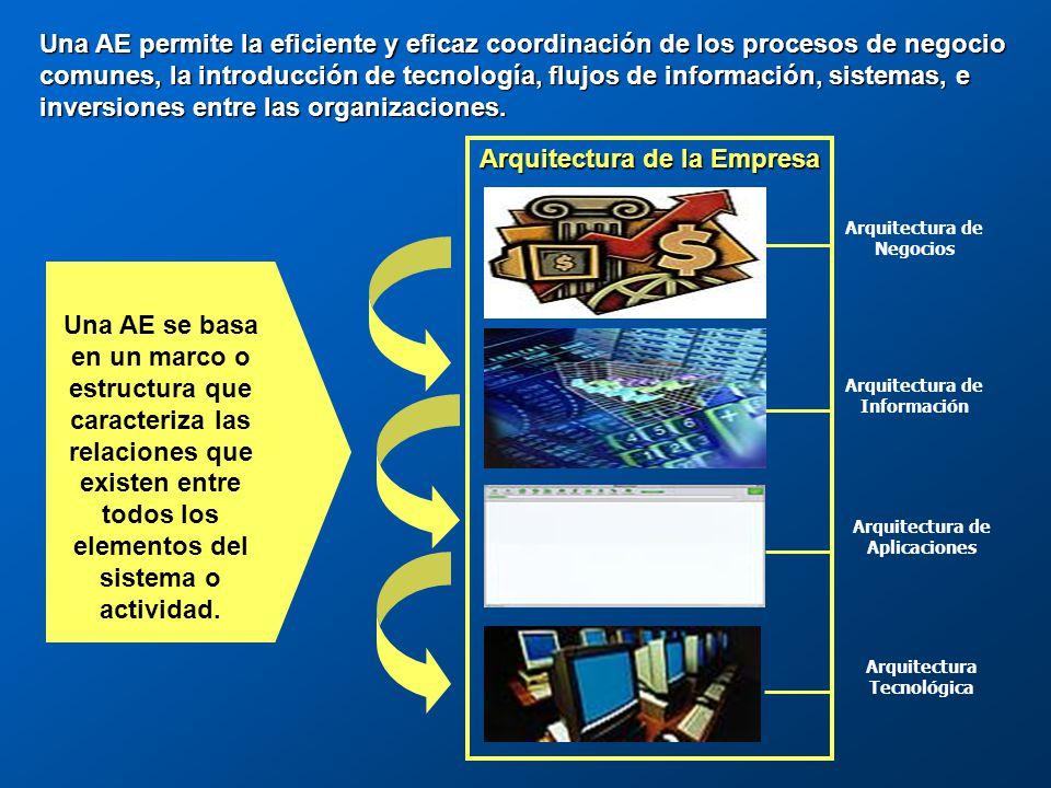 Arquitectura Empresarial La AE establece el mapa del camino a seguir para cumplir con la misión del organismo por medio del desempeño óptimo de sus principales procesos de negocio dentro de un entorno informático eficiente.